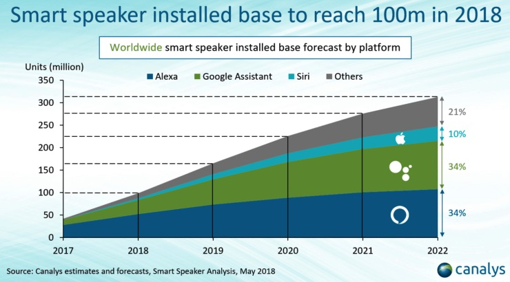 Canalys-smart-speakers.jpg