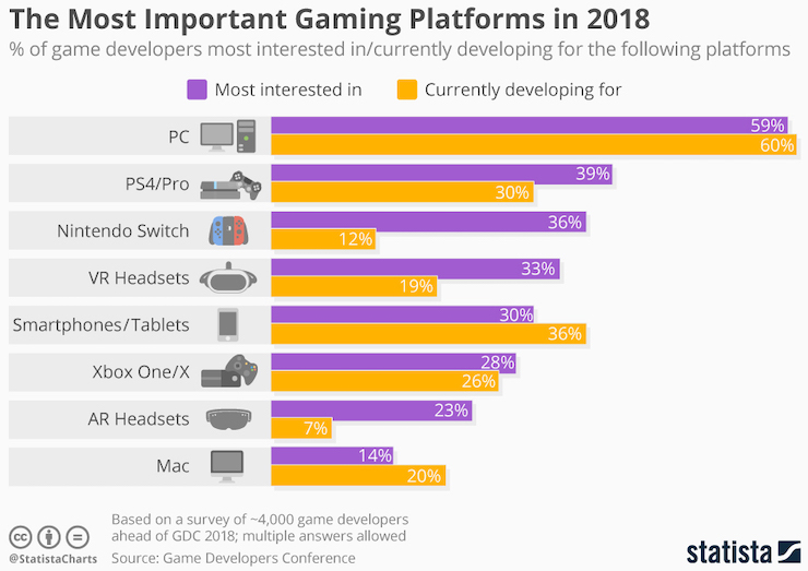Gaming-platforms-2018.jpg