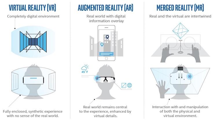VR-AR-MR
