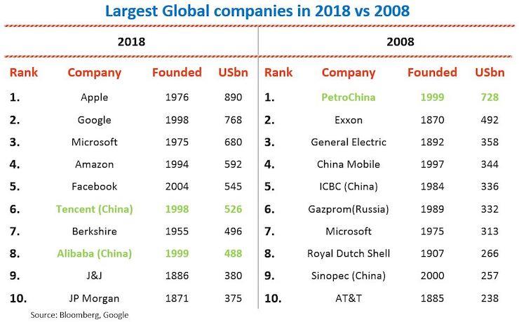 Global-companies-2008-18