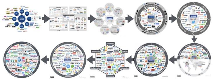 comparer et de contraste de rencontres en ligne